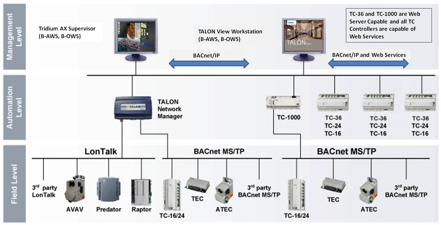 TALON System Architecture